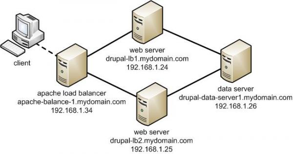 Apache doing load balancer between Apache servers Apache basic cluster howto