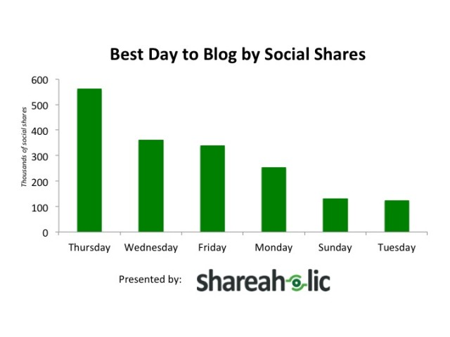 Best-Day-to-Blog-to-get-more-shares-in-social-networks