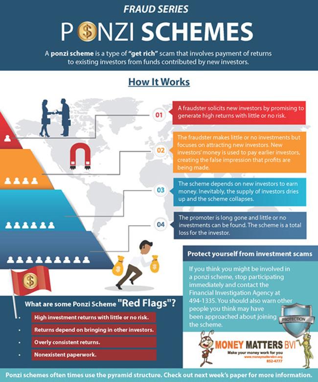 Classic_Ponzi_Scheme_ad_650