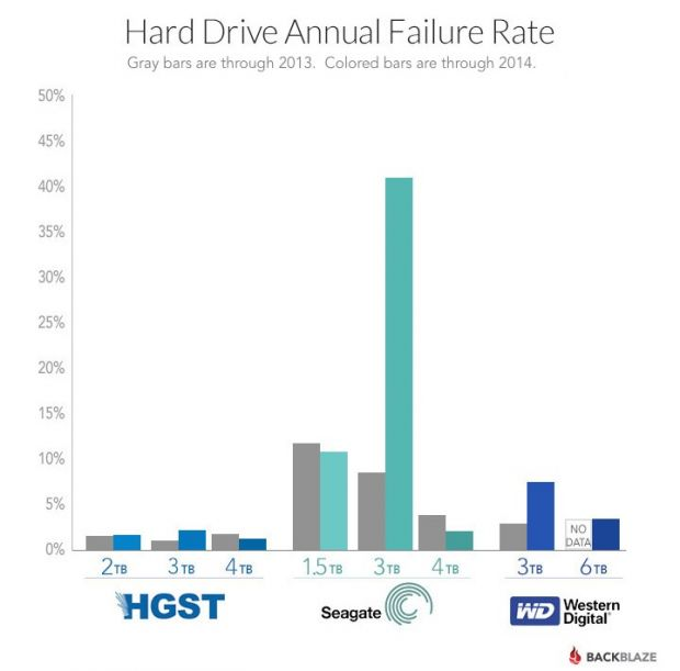 Dont-buy-Seagate-3-TB-HDDs-or-you-will-have-big-problems-with-server-data-and-downtimes