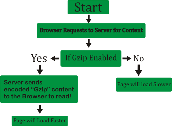 Enable-Gzip-Compression-quick-howto-on-apache-nginx-litespeed