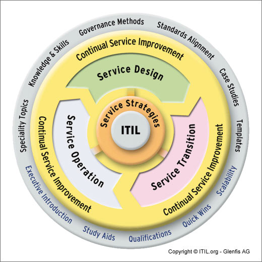 ITIL-service-design-serice-operations-service-transition