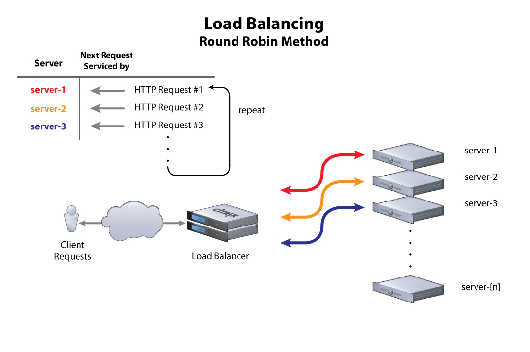 LB_RoundRobin_ type of load balancing example picture