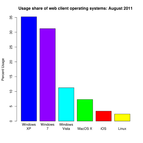 Linux, Windows 7, Vista, XP, MacOS X, iOS market share chart