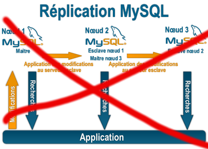 Replication_mysql_disable