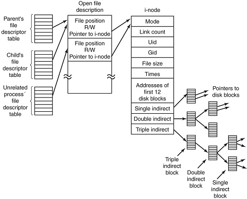 Structure-of-inode-table-on-Linux-Filesystem-diagram