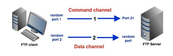 active-passive-ftp-explained-diagram