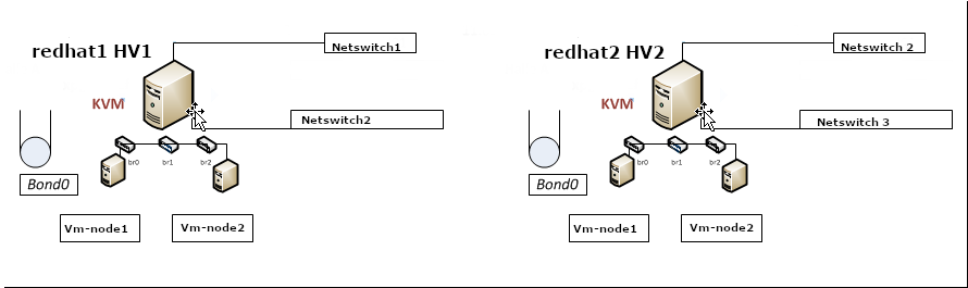 configure-bond0-bonding-channel-with-bridges-on-hypervisor-host-for-guest-KVM-virtual-machines-howto-sample-Hypervisor-Virtual-machines-pic