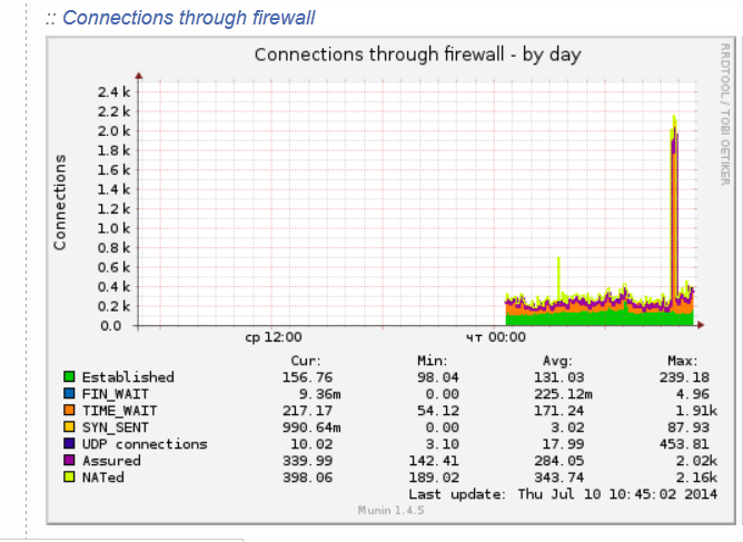 connections_through_firewall-statistics-munin-debian-linux