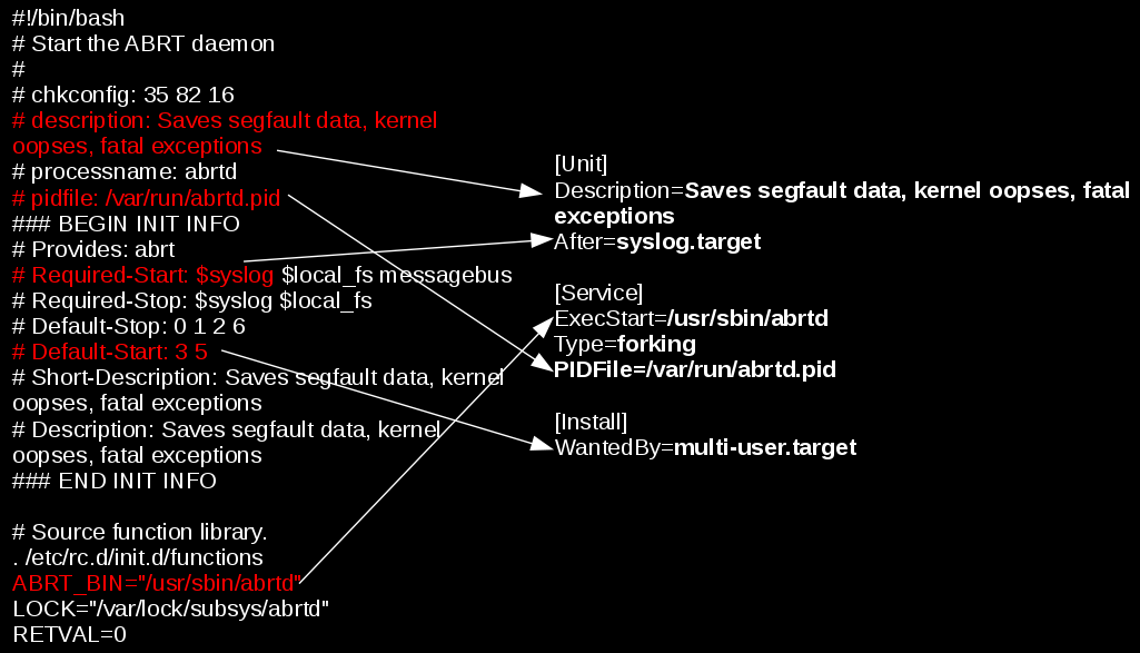 converting-traditional-init-scripts-to-systemd-graphical-diagram
