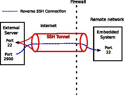 create-reverse-ssh-tunnel-reverse_ssh_diagram-connection