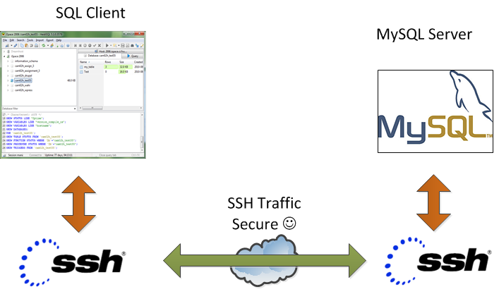 create_ssh_tunnel_to-mysql_server-to-access-remote-filtered-mysql-on-port-3306-secure_ssh_traffic