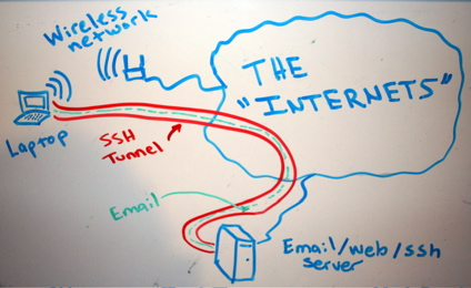 creating-ssh-tunnel-on-windows-with-plink-ssh-tunnel-diagram-tunnel-email-traffic