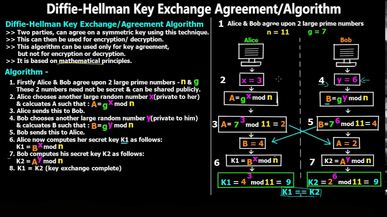 diffie-hellman-explained