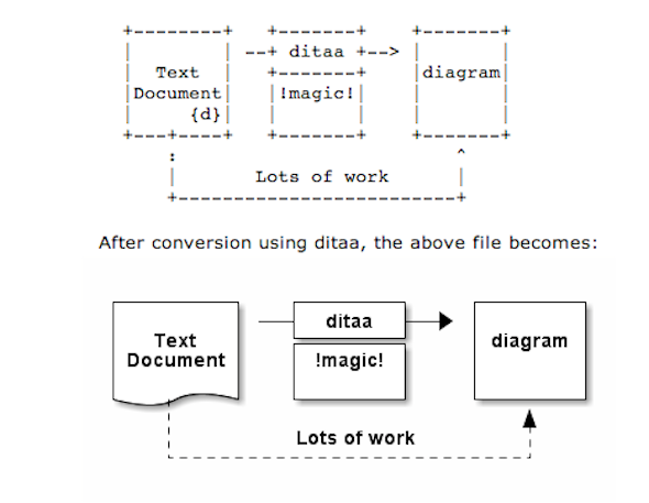 ditta_convert-ascii-art-diagram-to-png-jpg-picture