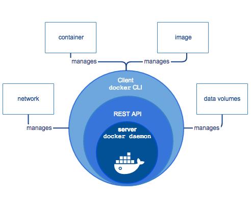docker-engine-components-explained-flow