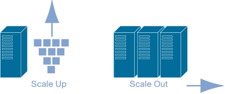 horizontal-vertical-scaling-scale-up-and-scale-out-server-infrastructure-diagram
