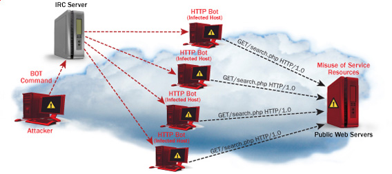 Secure Apache against basic Denial of Service attacks with mod evasive, how webserver DDoS works