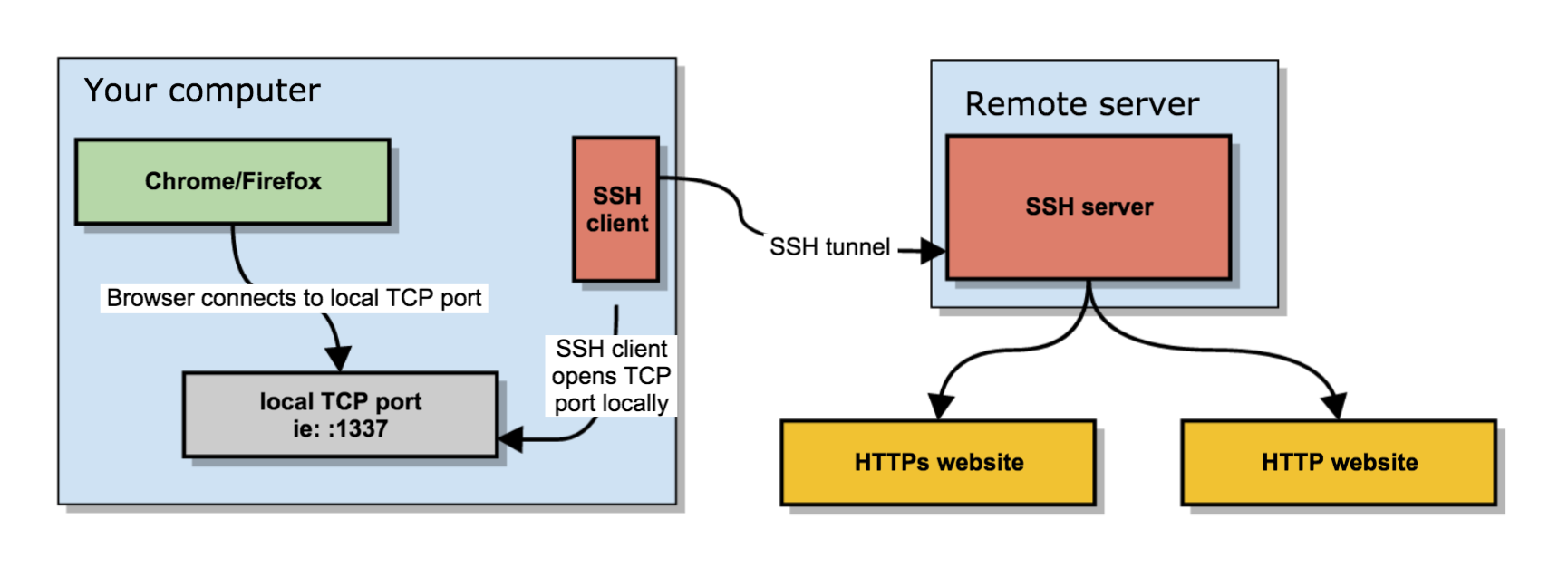 how-to-use-sshd-server-as-a-proxy-without-a-real-proxy-ssh-socks5_proxy_linux