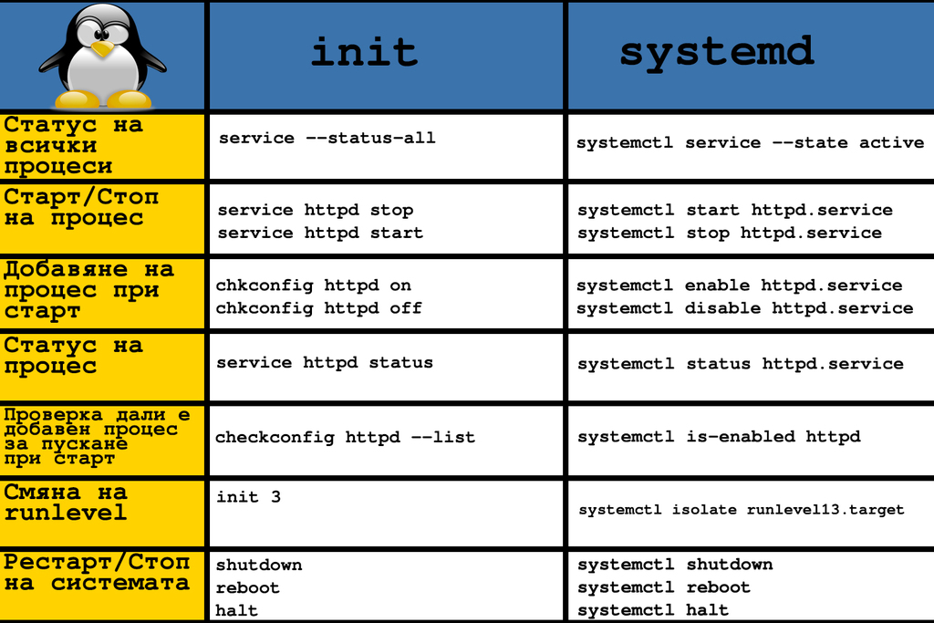 init-and-systemd-comparison-commands-linux-booting-1
