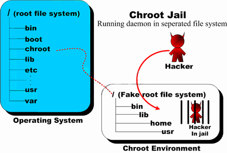 linux-chroot-jail-environment-explained-jailing-hackers-and-intruders-unix