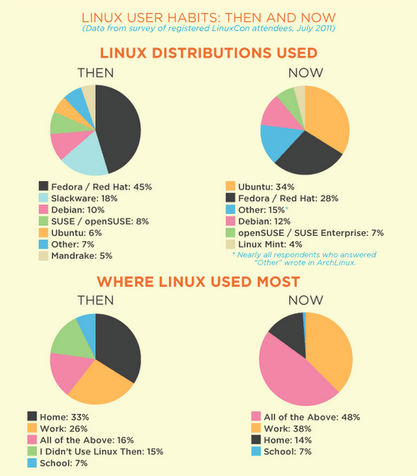GNU / Linux  user habits then and now pie, Where Linux is used most survey results