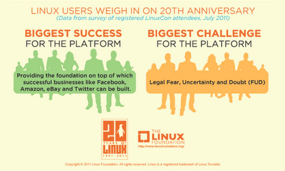 Linux users then and now, biggest successes and challenges for Linux and free software use and adoption