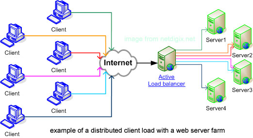 General load balancer types description / active / passive / static / dynamic and additional