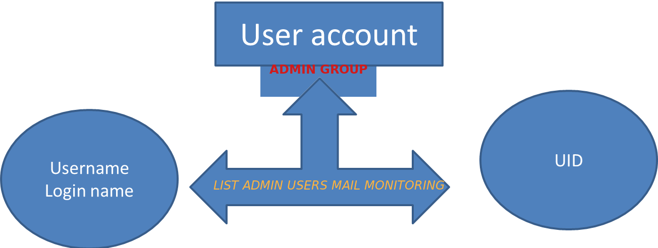 local-user-account-creation-deletion-change-monitor-accounts-and-send-them-to-central-monitoring-mail