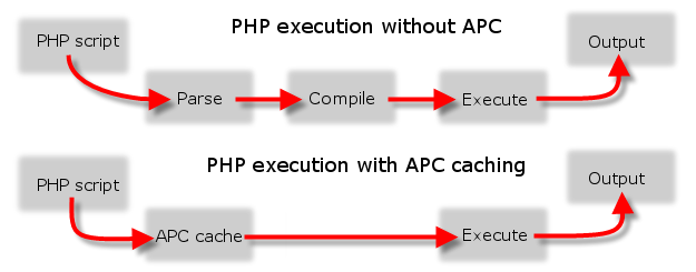 php-apc-cache-how-php-caching-works-with-and-without-encoding-php-code-diagram