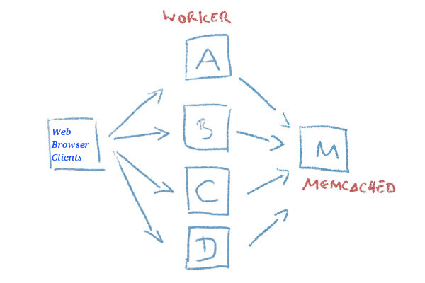 php-memcached-apache-workers-webbrowser-keep-sessions-diagram