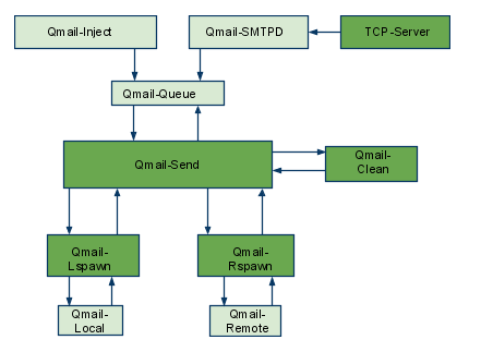 How qmail works, qmail queue picture :)