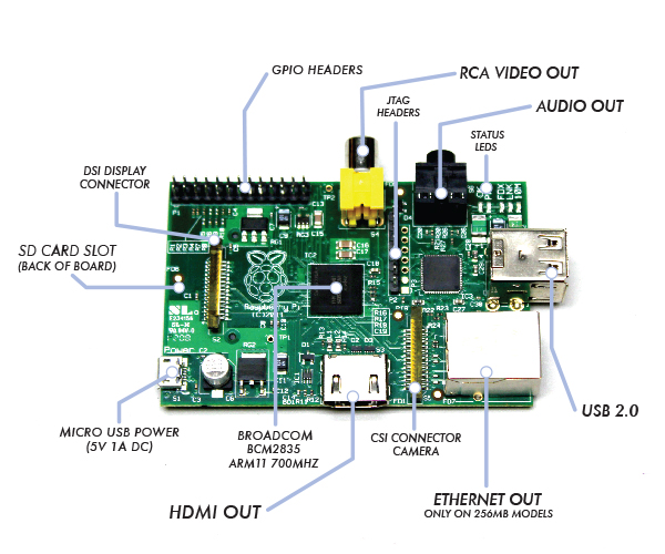 Raspberry PI mini computer hardware running Linux explained picture