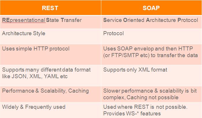 rest-vs-soap-web-data-transfer-protocols