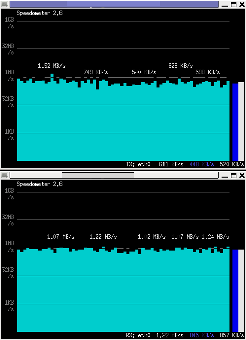 Monitor Received and Transmitted server Network traffic in two separate xterm windows with speedometer ascii graphs