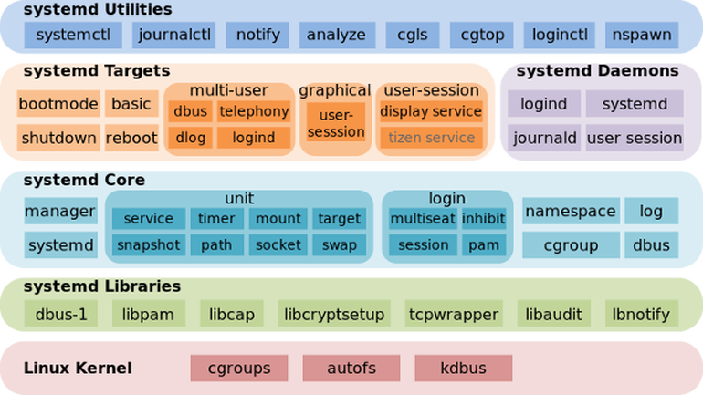systemd-components-systemd-utilities-targets-cores-libraries