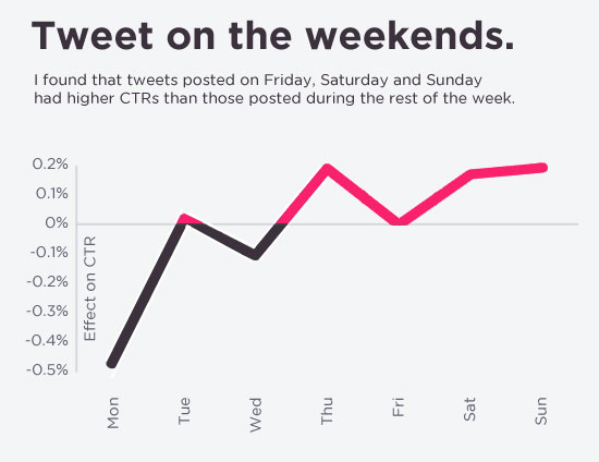tweet-on-the-weekends-is-better-for-high-click-through-rate