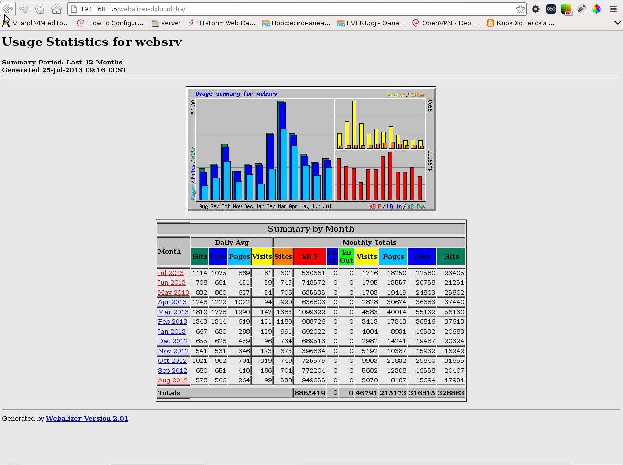 Webalizer website access statistics screenshot Debian GNU Linux