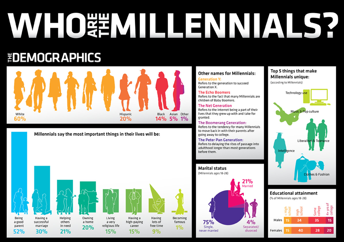 who-are-generation-y-millenials-explained